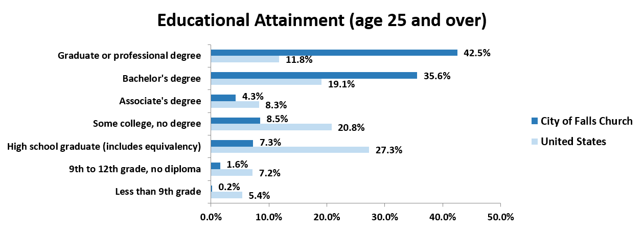 2017 Educational Attainment